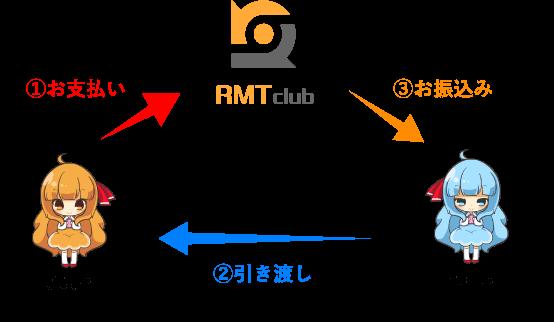 RMT.clubの仕組み